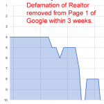 Realtors Online Attack: When Realtors are Attacked by Online Defamation of Character