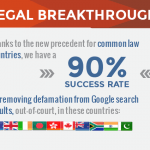 Guaranteed Search Results Removal for Common Law Countries