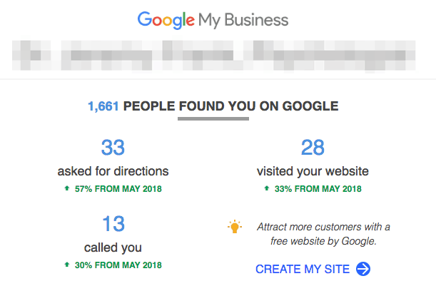 google my businesses measured increased results